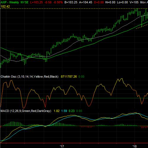 10 Dow Jones Stocks to Buy Before They Rally