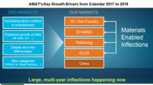 How Analysts View Applied Materials Stock