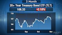Here's Why 'The Street is All Wrong' About Bonds: Detrick