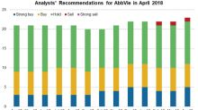 Analysts' Recommendations for AbbVie in April 2018