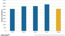 Allergan's 1Q18 Estimates: Expect Growth in Revenues