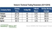 What Verizon's Latest Technical Indicators Say about Stock