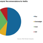 How Competition Will Affect Netflix