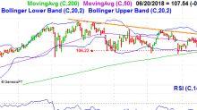 3 Big Stock Charts for Thursday: JPMorgan Chase, Pfizer and Disney
