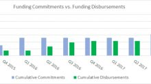 TIMIA Capital Provides 4th Quarter 2017 Operational Update