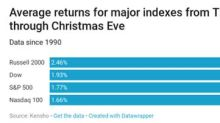 A Record-Breaking Holiday Season Will Drive Shares of a Few Companies Higher