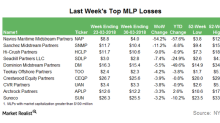 MLPs That Fell the Most in the Week Ended March 30