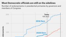 Why Aren't More Democrats Endorsing Warren?