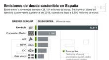 Las emisiones de deuda sostenible se multiplican por cuatro en 2019