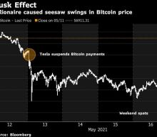 Bitcoin Nurses Losses as Musk's Spats on Twitter Whipsaw Token