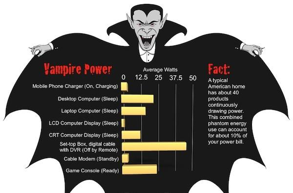 'Steeper' project aims to boost electronics' power efficiency by 10x, eliminate vampire power