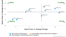 United Community Financial Corp. breached its 50 day moving average in a Bearish Manner : UCFC-US : February 27, 2017