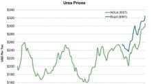 Urea Prices: New Highs in the Week Ending September 28