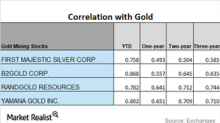 How Are Mining Stocks' Correlations to Gold Moving in 2018?