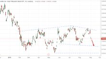 Trade of the Day: iShares 20+ Year Treasury Bond ETF (TLT)