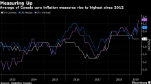 Canadian Inflation Surges As Core Rate Hits Highest Since 2012