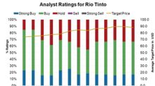 Rio Tinto Stock: Are Analysts Turning Away?