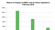 Can Applied Materials Maintain High Efficiency Ratios in 2019?