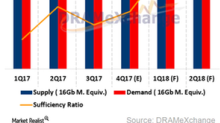 How Western Digital Views Falling NAND Prices