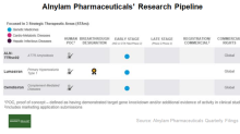 Exploring Alnylam Pharmaceuticals' Clinical Programs