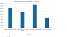 Analyzing Mastercard's Net Revenues in 1Q18