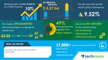 Global Air Ambulance Market 2020-2024   Evolving Opportunities with Air Ambulance Worldwide and Augsburg Air Ambulance   Technavio
