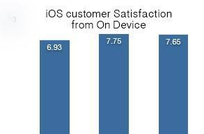 New survey says iOS 6 users aren't as happy as they were with iOS 5