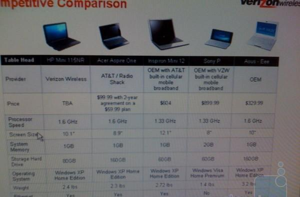 Verizon's subsidized HP Mini 1000 leaks out