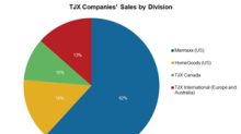 Will TJX Companies' Domestic Business Continue to Impress?