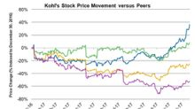 Kohl's Stock Soared on Friday as Jefferies Raised Price Target