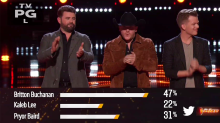 'The Voice' Season 14 final four revealed on shocking results show
