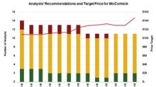 McCormick Stock: Analysts' Recommendations