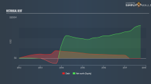 Why RingCentral Inc (NYSE:RNG) Has Low Debt On Its Balance Sheet?