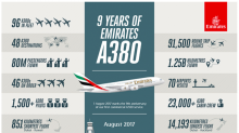 Airbus says A380 superjumbo will be killed off unless Emirates order more planes