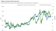 Energy Stocks Reacted to the Brent-WTI Spread
