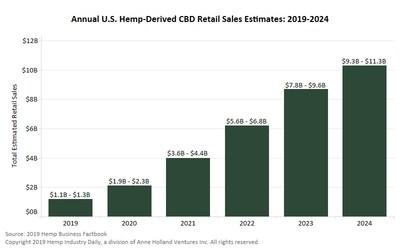 US retail sales of CBD to increase 133% in 2019, surpass $10 billion by 2024
