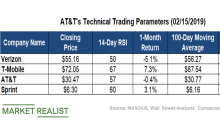 Analyzing AT&T's Latest Technical Indicators