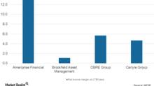 Understanding Carlyle's Global Market Strategies Division