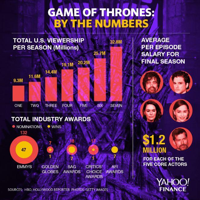 Game of Thrones: The staggering numbers behind HBO's biggest show