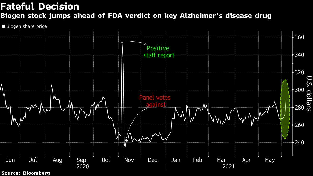 Fate of Biogen's Stock Rides on Alzheimer's Drug Decision – Yahoo Finance
