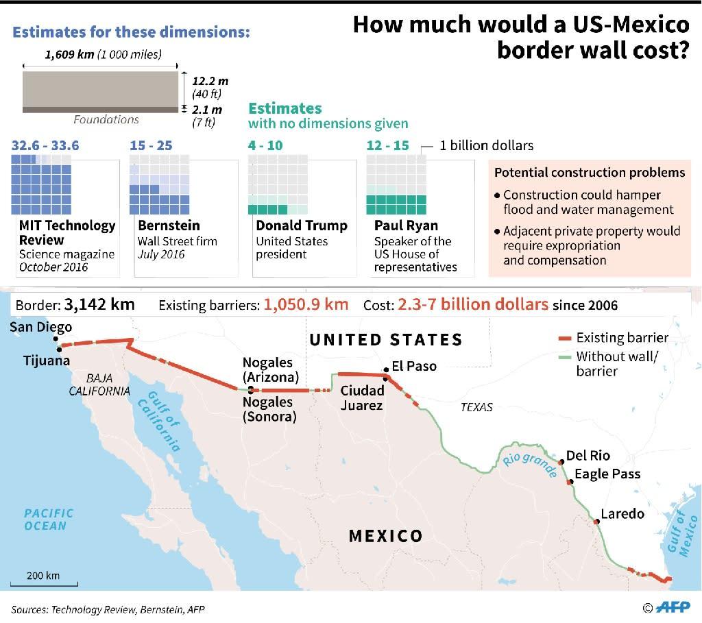How much would a US-Mexico border wall cost? (AFP Photo/Thomas SAINT-CRICQ, Sabrina BLANCHARD)