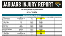 Jaguars injury report for Thursday: Tyler Eifert, A.J. Cann downgraded from limited to DNP