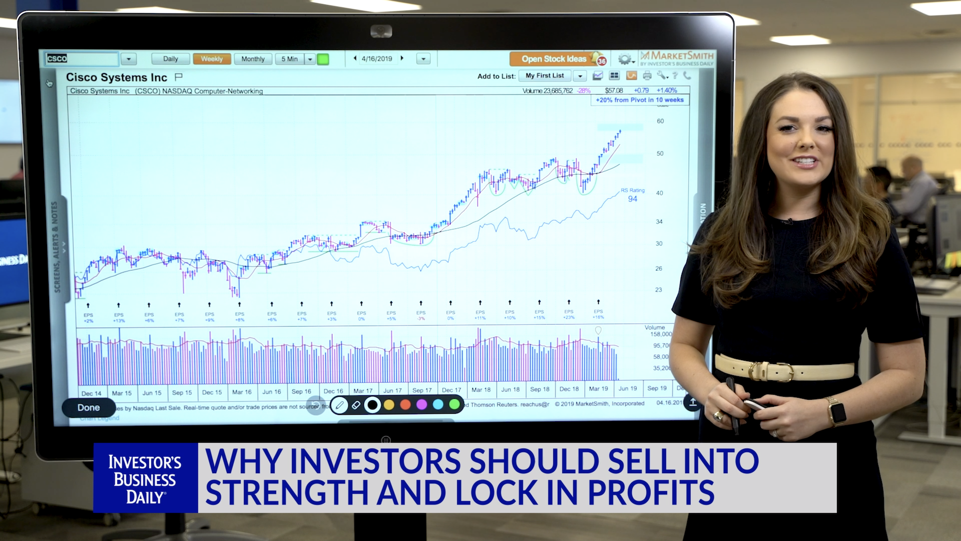 Technical Analysis: Why Investors Should Sell Into Strength And Lock In Profits