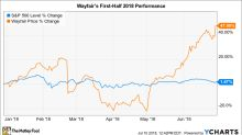 Why Wayfair Stock Has Gained 48% So Far in 2018