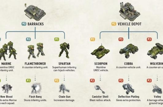 Download a digital copy of the Halo Wars tech tree