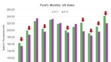 Ford Stock Rallied over 4% Today despite Terrible December Sales