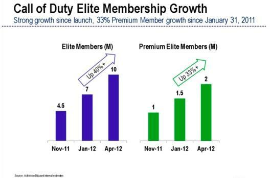 Call of Duty Elite reaches 10 million users, 2 million paid subscriptions