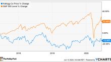 Is Kellogg Stock a Buy?