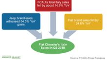 Why Fiat Chrysler's Italy Sales Fell Sharply in Q3 2018