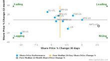 National Interstate Corp. breached its 50 day moving average in a Bullish Manner : December 22, 2015